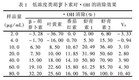 低浓度虾青素和维生素E对·OH的清除效果表
