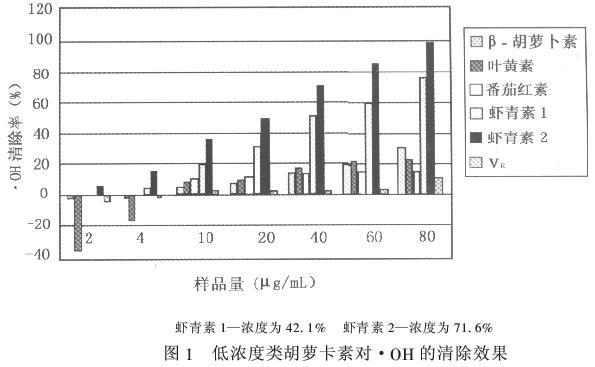 低浓度虾青素和维生素E对·OH的清除效果图