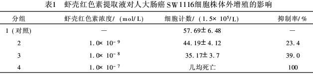 虾青素对人大肠癌细胞株SW1116增殖的影响