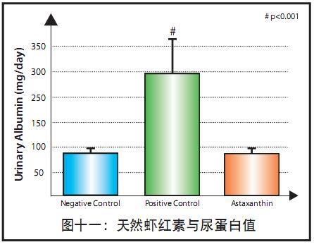 天然虾青素与尿蛋白值